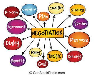 negociación, mapa, mente