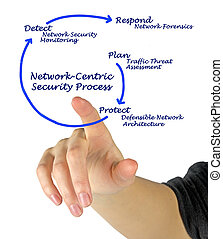 Network-Centric Security Process