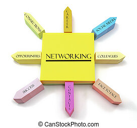 A colorful sticky note arrangement shows a networking concept with career, social media, colleagues, face to face, contacts, success, opportunies, and connections manages labels.