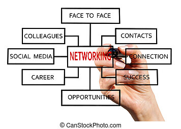 Networking - The hand with the red marker draws a networking...