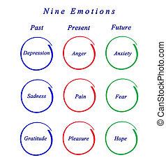 neuf, émotions
