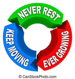 Never Rest, Keep Moving and Ever Growing words on a cycle pattern of constant and consistent growth and improvement