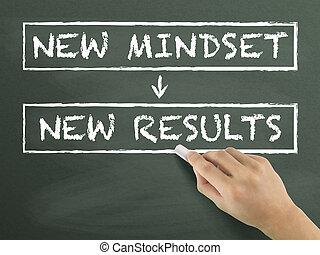 new mindset make new results written by hand on blackboard