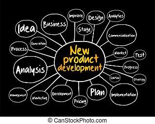 New product development mind map