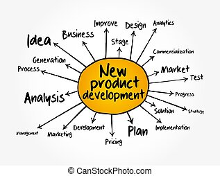 New product development mind map, business concept for presentations and reports