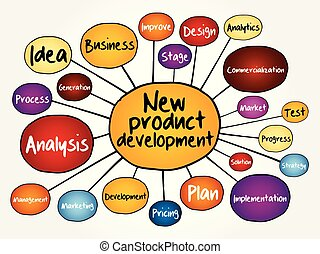 New product development mind map flowchart