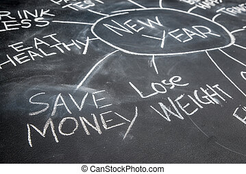 New years resolutions on a blackboard, save money