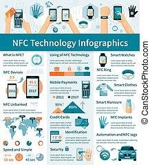 nfc, technologia, infographics