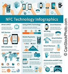 NFC Technology Infographics - Infographics with using of NFC...