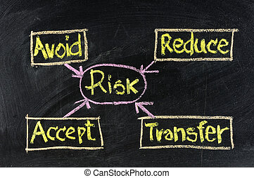 niejaki, ryzyko, kierownictwo, schemat przepływu, handwritten, z, kreda, na, niejaki, blackboard.