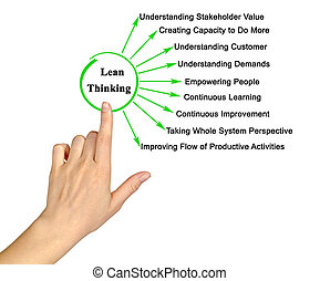Nine Components of Lean Thinking