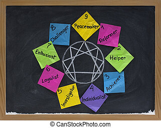 enneagram of personality - nine distinct types and their interrelationships (reformer, helper, acheiver, individualist, investigator, loyalist, enthusiast, challenger, peacemaker) presented with colorful crumpled sticky notes, white chalk on blackboard