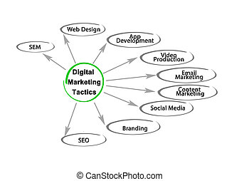 Nine Tacticsof Digital Marketing