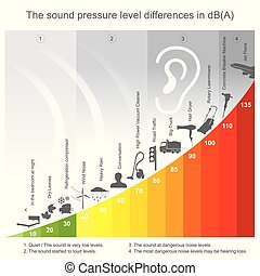 Noise that exceeds 85 decibels is harmful to human physical and mental health.