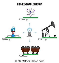 Non-renewable energy types colorful vector poster on white