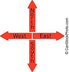 nord, sud, est, ovest