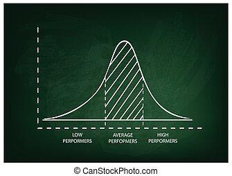 normal, distribuição, ou, gaussian, sino, curva, ligado,...