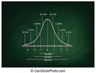 Normal Distribution Curve Diagram on Chalkboard Background -...