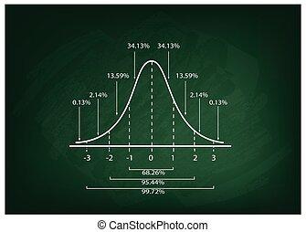 Normal Distribution Curve Diagram on Chalkboard Background -...