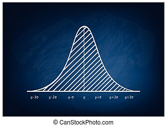 Business and Marketing Concepts, Illustration of Gaussian, Bell or Normal Distribution Diagram on Chalkboard Background.