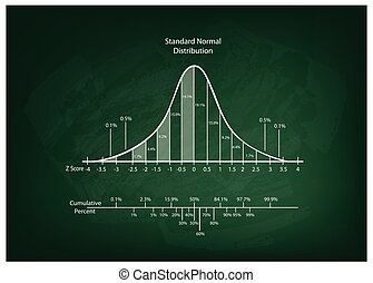 Normal Distribution Diagram or Bell Curve Chart on...