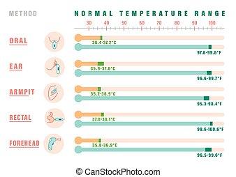 Normal temperature range-03 - Normal temperature range. ...
