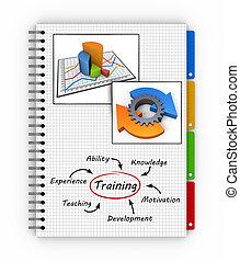 notatnik, trening, pojęcie