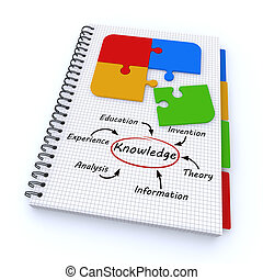 Spiral notebook with the word knowledge