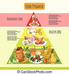 nourriture, concept, pyramide
