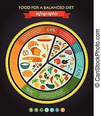 nourriture, diagramme, santé, infographic, données