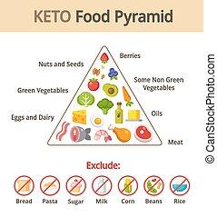 nourriture, keto, pyramide