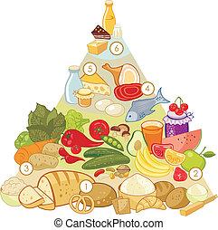 nourriture, omnivore, pyramide