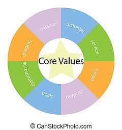 noyau, étoile, valeurs, circulaire, couleurs, concept