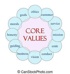 noyau, concept, valeurs, mot, circulaire