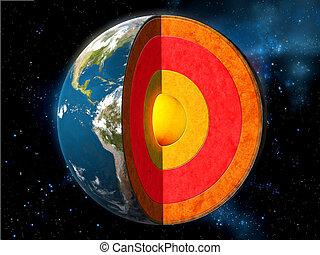 noyau terre