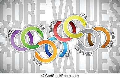noyau, texte, illustration, diagramme, valeurs, cycle