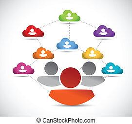 nuage, gens, réseau, avatar, connection.