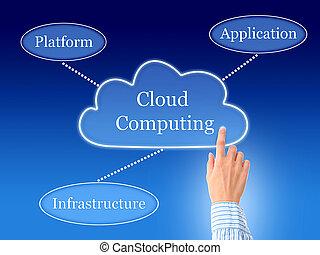 nube, computing.