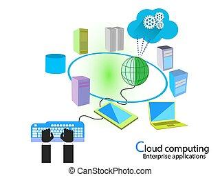 nube, informática, programación
