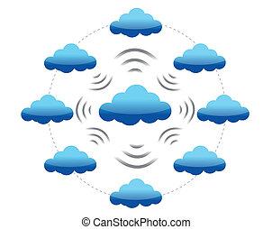 nube, informática, red