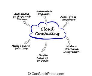 nube, informática