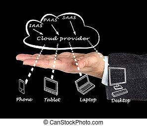 nube, proveedor