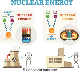 Nuclear energy: fission and fusion concept diagram, flat vector illustration. Dividing and combining atoms.