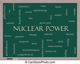 Nuclear Power Word Cloud Concept on a Blackboard