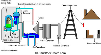 Nuclear process from factory to consumer