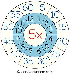 Number five multiplication circle