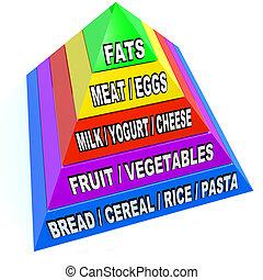 nuovo, piramide cibo, di, raccomandato, quotidiano, servings