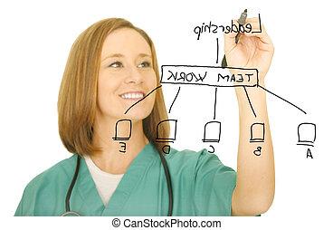 Nurse Drawing Leadership Chart - a nurse drawing leadership...