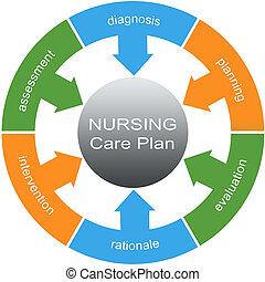 Nursing Care Plan Word Circle Concept