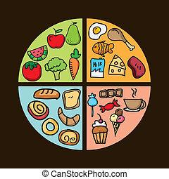 nutrição, desenho